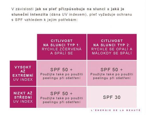 Ochrana buněk Maria Galland CELL´DEFENSE použití